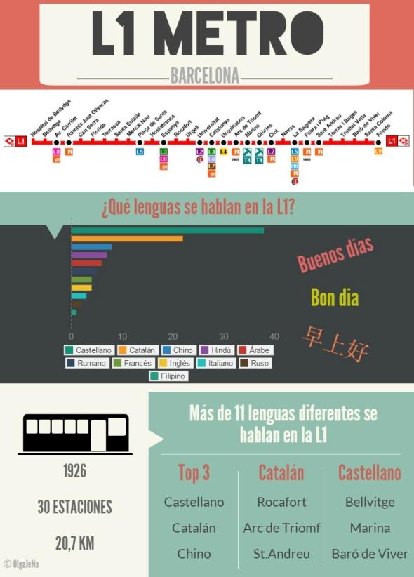 L1 metro de Barcelona