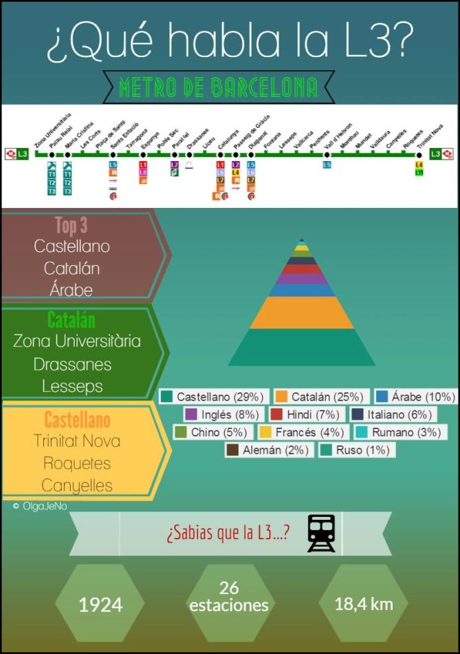 L3 infográfico metro Barcelona