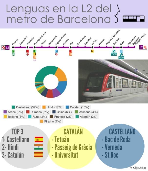 Lenguas que se habland en la L2 del metro de Barcelona