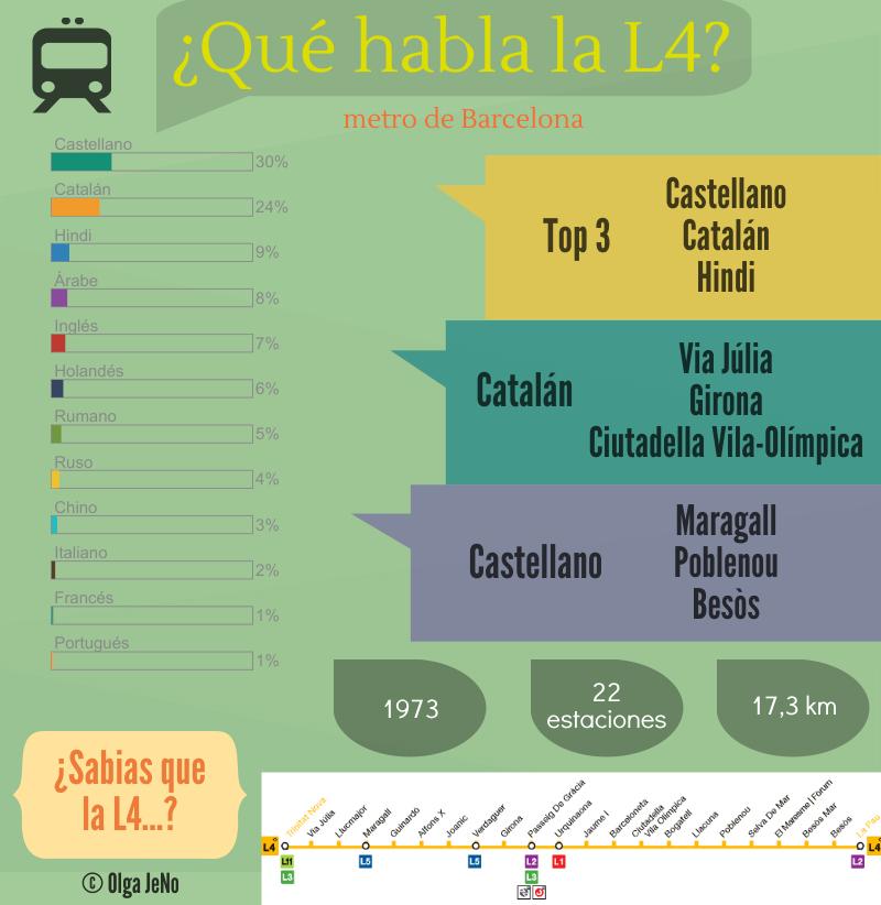 Infográfico L4 metro Barcelona
