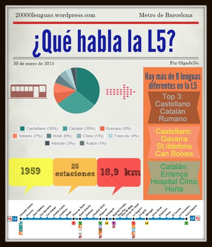 infográfico L5 metro Barcelona