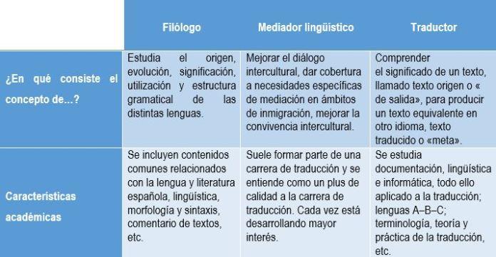 Diferencias entre traductor, mediador y filólogo