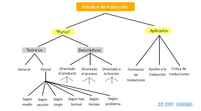 Estudios de traducción según Gideon Toury