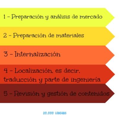 Fases de la globalización en localización
