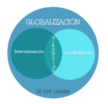 Globalización en localización