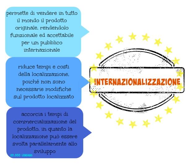 internazionalizzazione nella traduzione