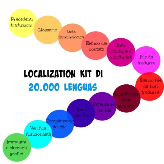 Localizatio kit 20.000 lenguas