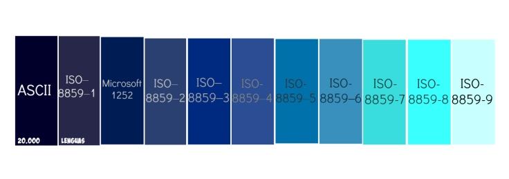 ASCII - ISO, localización y traducción