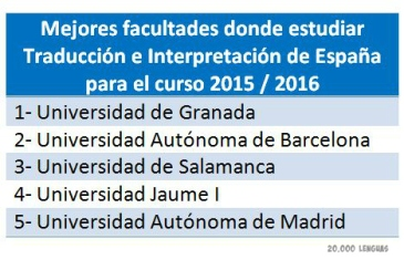 Ranking de mejores facultades de traducción e interpretación en España 2015-2016