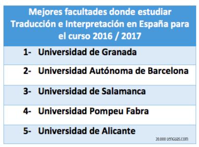 Mejores universidades donde estudiar Traducción e Interpretación en España 2016-2017